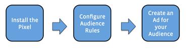 how custom website audience work