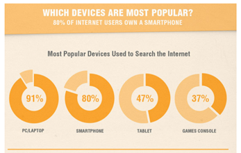 which devices are most popular