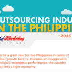 The Outsourcing Industry in the Philippines (2015 Edition Infographic)