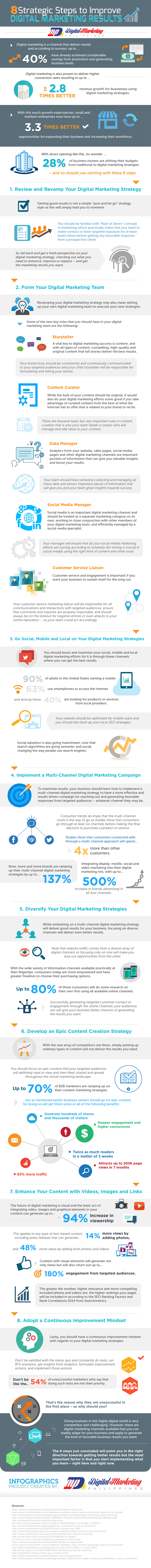 8 Strategic Steps to Improve Digital Marketing Results (Infographic) - An Infographic from Digital Marketing Philippines
