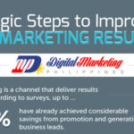 8 Strategic Steps to Improve Digital Marketing Results (Infographic)