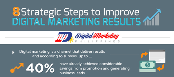 Improve-Digital-Marketing-Results