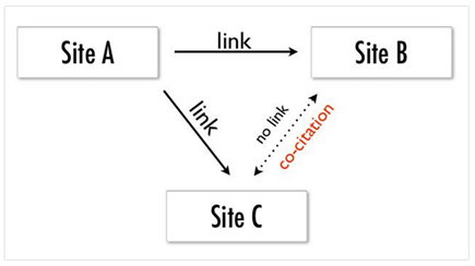 co-citation in SEO 2