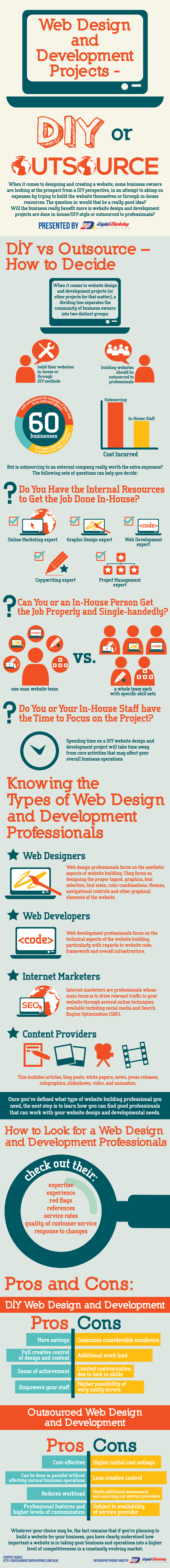 Web Design and Development Projects – DIY or Outsource? (Infographic ...