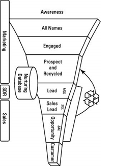 lead gen funnel