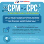 CPM vs CPC – a Comprehensive Comparison (Infographic)