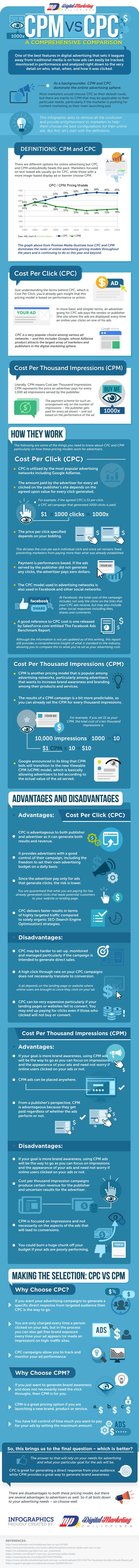 CPM-vs-CPC---a-Comprehensive-Comparison