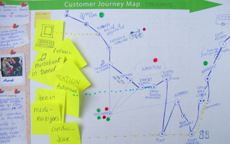 customer journey mapping train ride