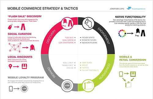 infographic customer journey mapping