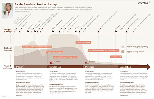 timeline customer journey mapping