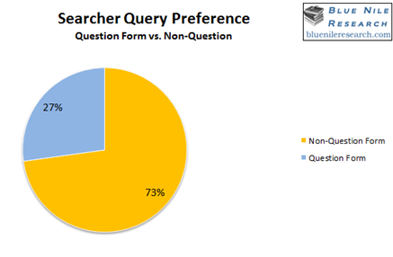 question vs non-questions search query preference