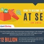 How to Become Better at SEO in 2016 (Infographic)