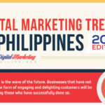 Digital Marketing Philippines in Trends – 2016 Edition (Infographic)