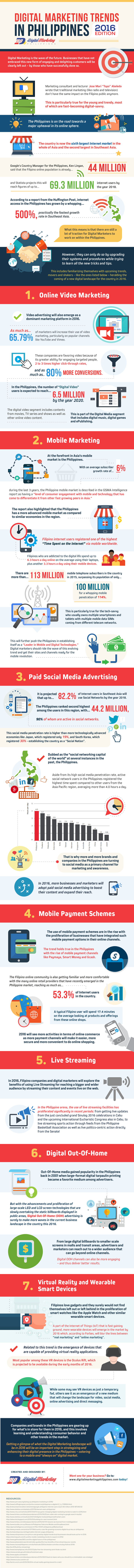 Digital-Marketing-Philippines-Trends-for-2016