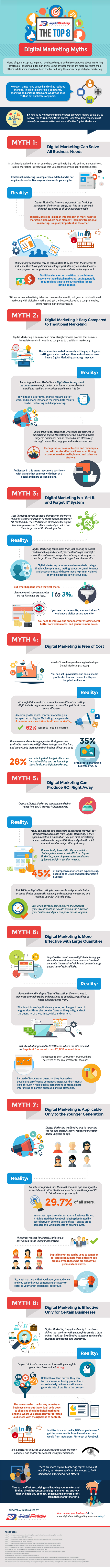 The Top 8 Digital Marketing Myths (Infographic) - An Infographic from Digital Marketing Philippines