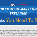 B2B Content Marketing Explained – 8 Facts You Need to Know (Infographic)