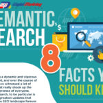 Semantic Search – 8 Facts You Should Know (Infographic)
