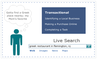 transactional-searches-moz