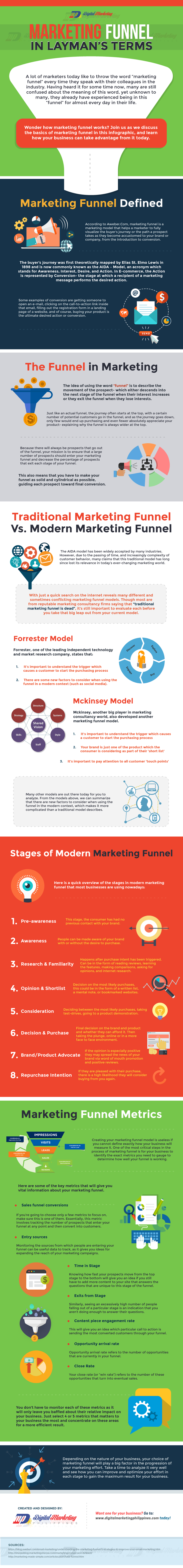 marketing-funnel-in-laymans-terms