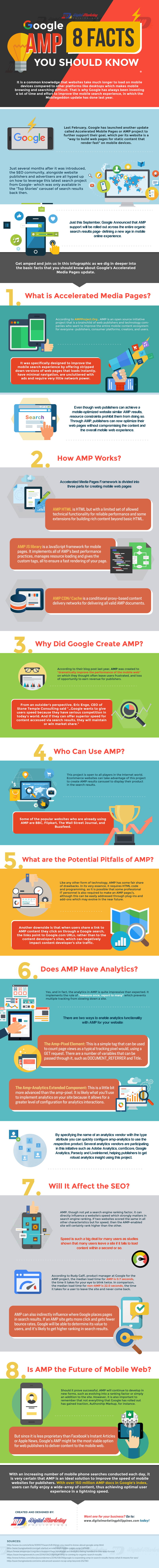 Google AMP  Facts