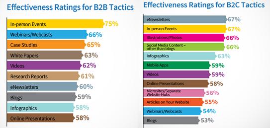 b2b-content-formats