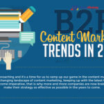 The Hottest B2B Content Marketing Trends in 2017 (Infographic)