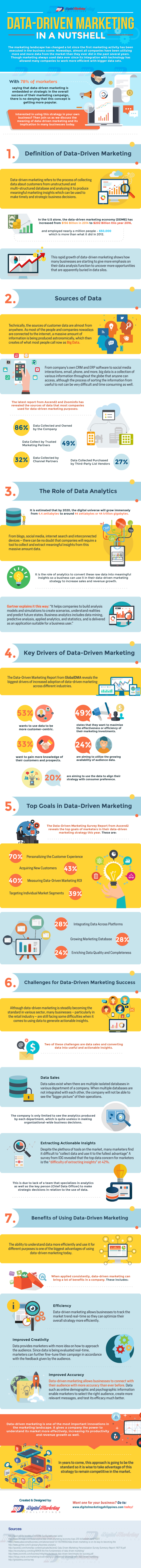 data-driven-marketing-in-a-nutshell