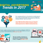 Hottest Digital Advertising Trends in 2017 (Infographic)