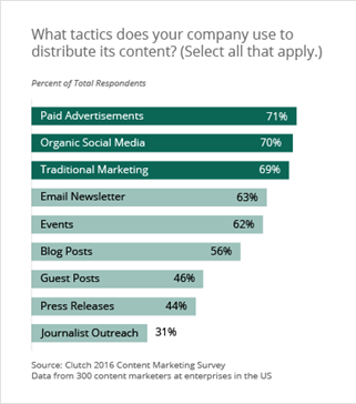 content distribution tactics survey - 2016