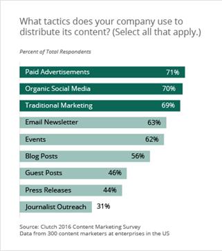content distribution tactics survey - 2016