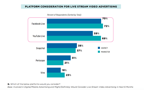 livestreaming-video-popularity
