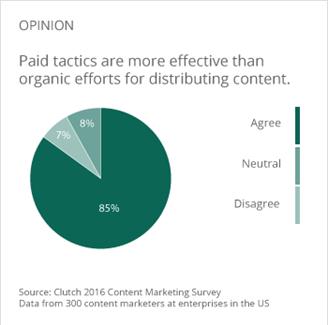paid tactics vs organic survey - 2016