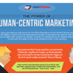 The Power of Human-Centric Marketing (Infographic)