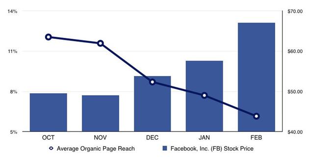 organic reach decline