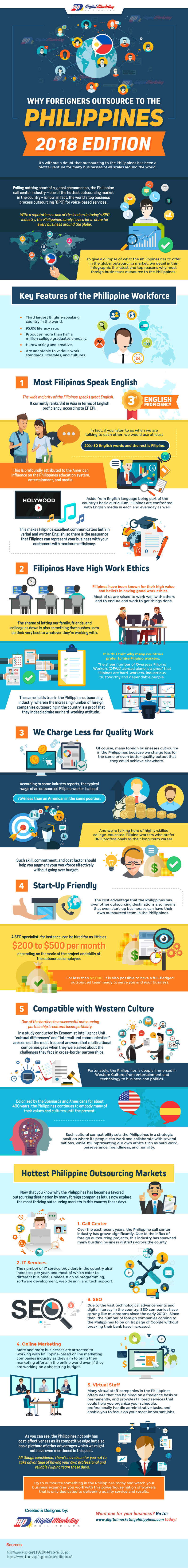 Why Foreigners Outsource To The Philippines Infographic Digital