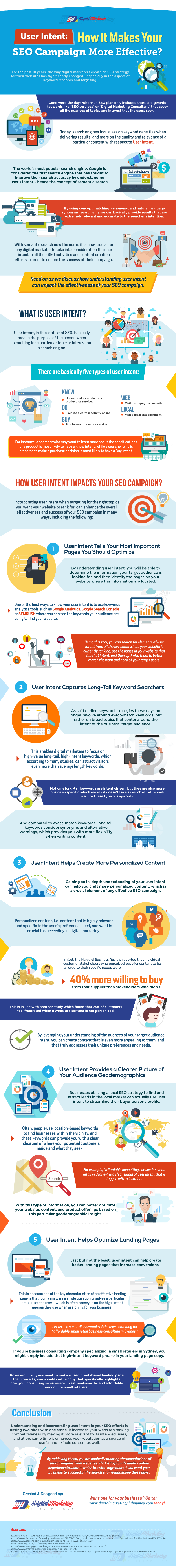 User Intent - How it Makes Your SEO Campaign More Effective