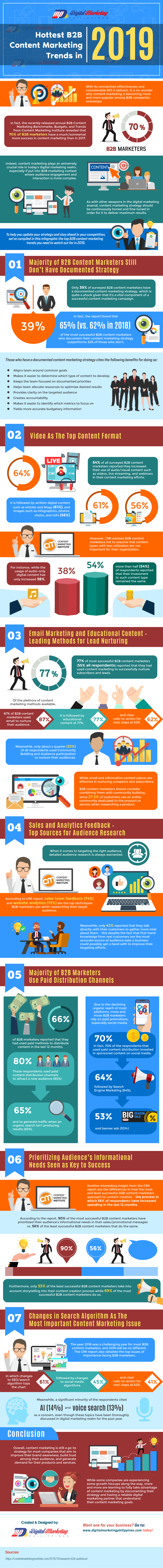 Hottest B2B Content Marketing Trends in 2019 (Infographic) - An Infographic from Digital Marketing Philippines