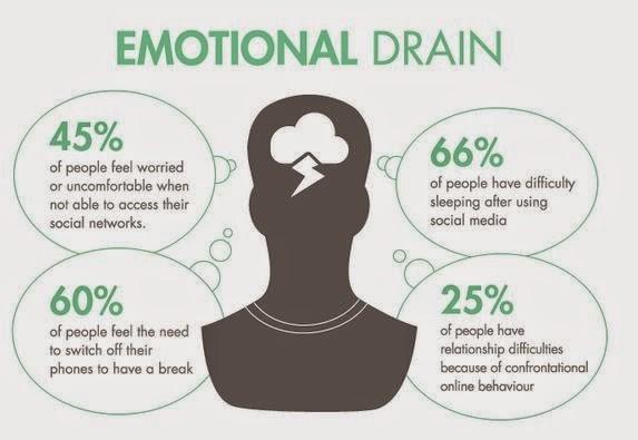 Emotional Drain