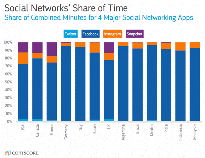 Social Networks Share of Time