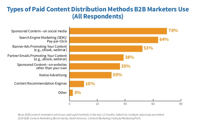 paid content distribution