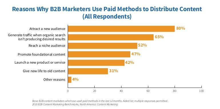 reason why b2b marketers