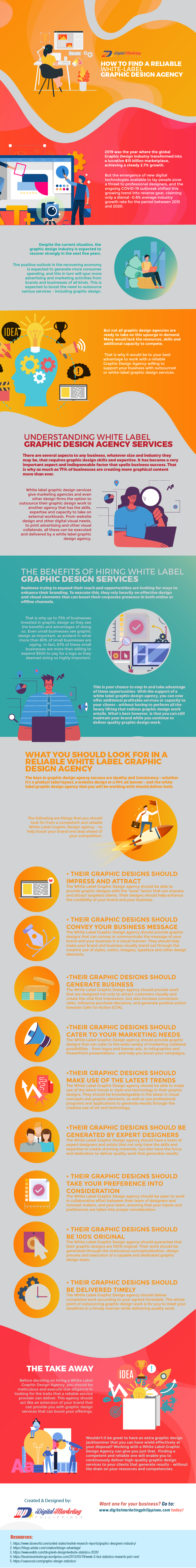 White-Label Graphic Design Agency Infographic
