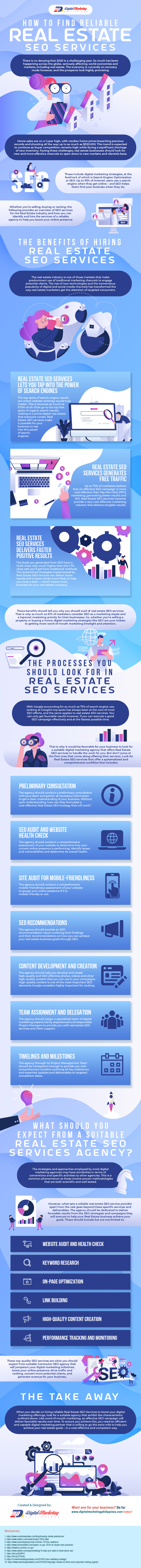 Real Estate SEO Services Infographic